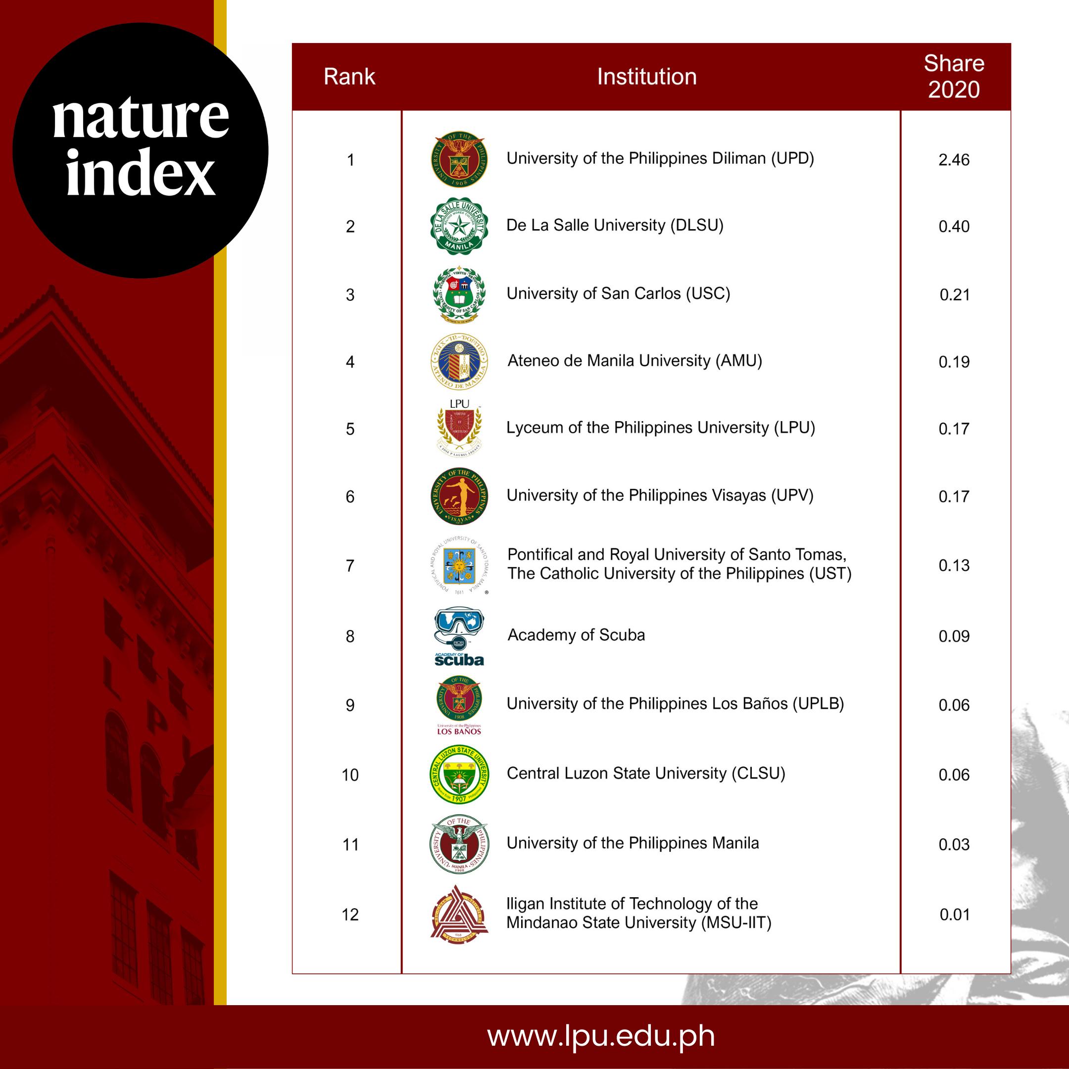 LPU on Rank 5: Nature Index Ranking of Philippine Universities